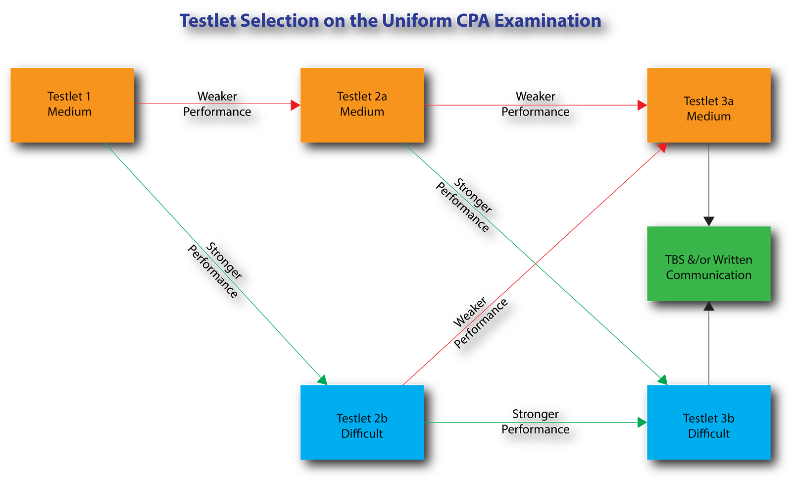 How is The CPA Exam Really Scored?